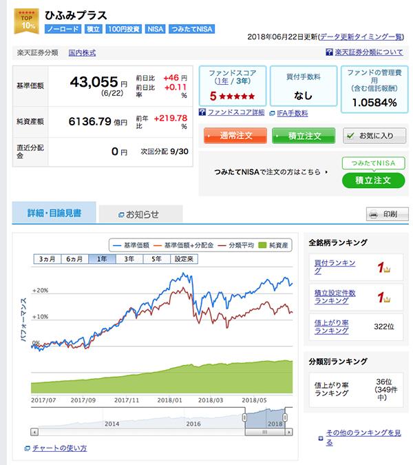楽天証券のファンドの詳細情報画面