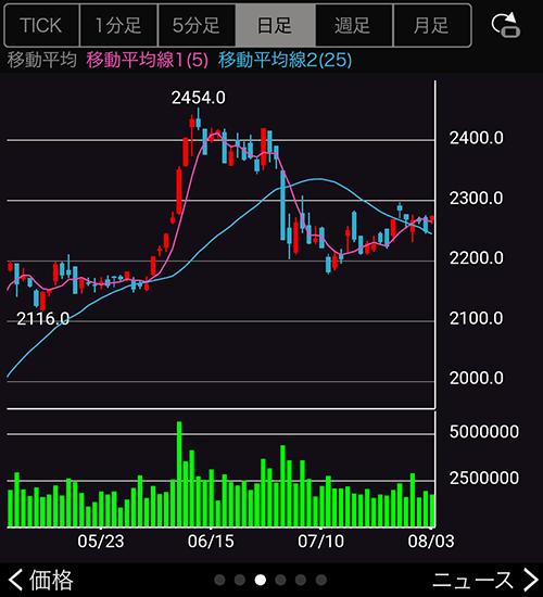 野村株アプリの株価チャートの画面