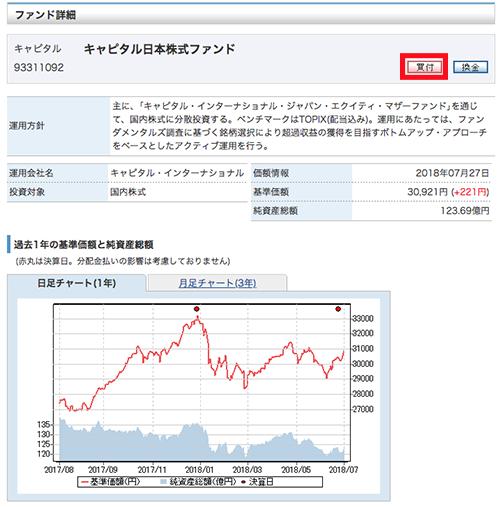 ファンドの詳細情報画面:みずほ証券ネット倶楽部